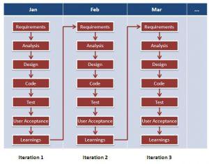 agile-software-development-methodology
